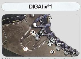 System digafix