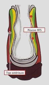 Meindl msf system